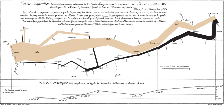 tufte_napolean_march